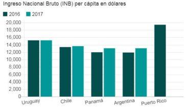 #Argentina y #Uruguay figuran entre los países de ingreso alto, según el Banco Mundial. ¿En qué se basa esta clasificaci...