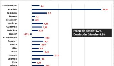 Tasa de Inflación anual del mes de junio de 2018 #EstadosUnidos #Argentina #Nicaragua #Panamá #ElSalvador #Honduras #Gua...