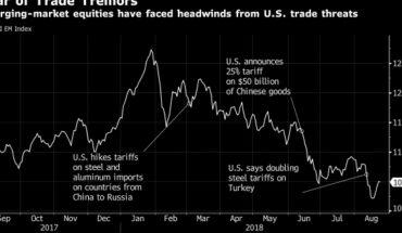 JPMorgan, BlackRock: Trump podría afectar a mercados emergentes