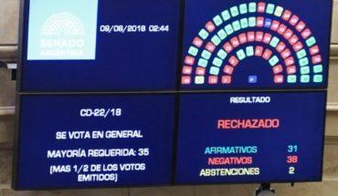 Voto por voto: esta fue la decisión de cada senador por la legalización del aborto