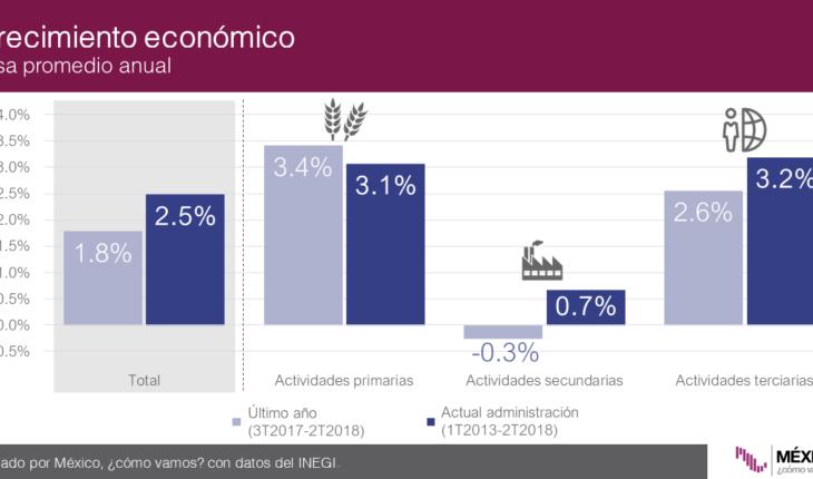Economía mexicana, lejos de alcanzar su meta de crecimiento