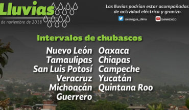 Decrease in the potential for rain in much of Mexico