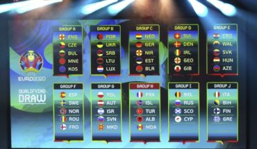 Thus were the groups for the Elimination of the Euro 2020