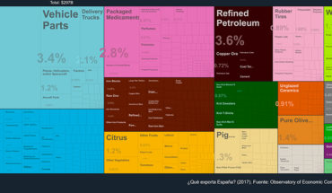 Reinvindicar el sector exterior de la economía. ¿Qué exporta España? (2017). Fuente: Observatory of Economic Complexity (OEC), MIT. Blog Elcano