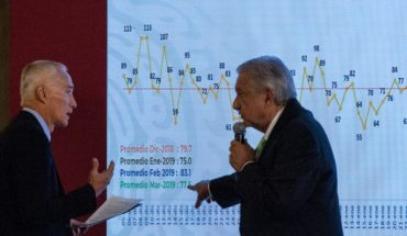 We have controlled the violence, said AMLO insulated the