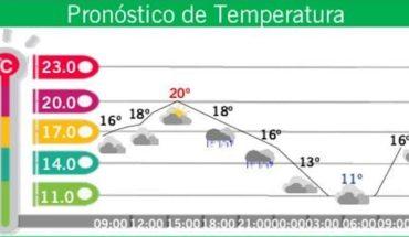 Pronostican temperatura de 11 grados y ligeras lluvias en CDMX