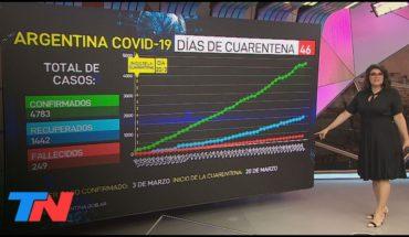 Coronavirus | Los números del día #46 de cuarentena