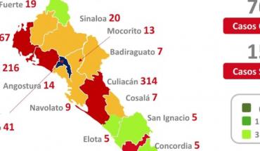 Coronavirus Sinaloa 25 de junio: 1147 muertes y 7646 casos confirmados