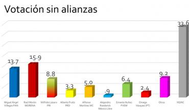 PAN and MORENA to be contested mayor of Morelia: loyal pollster and Salom