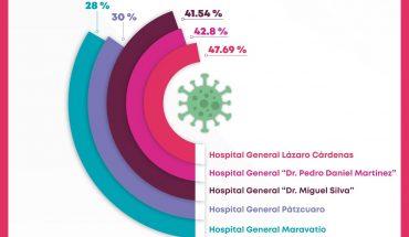 Hospitales de la SSM registran ocupación por debajo del 50% en infecciones respiratorias agudas
