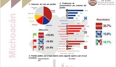 De acuerdo a encuestadora Raúl Morón con mayoría en preferencias en Morena