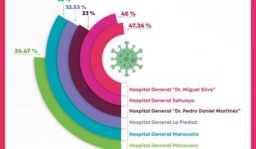 Del 47.26 a 26.67 por ciento, ocupación hospitalaria por COVID-19