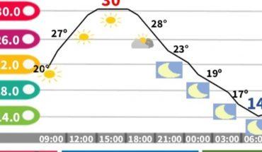 CDMX climate. Maximum temperatures of 30 degrees are expected