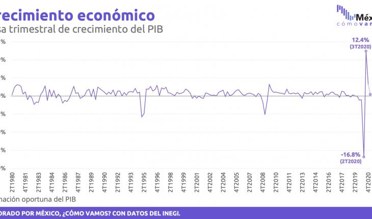 Se desacelera recuperación económica en el primer trimestre del 2021