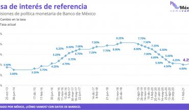 Inflación de junio hizo que Banxico subiera su tasa de interés